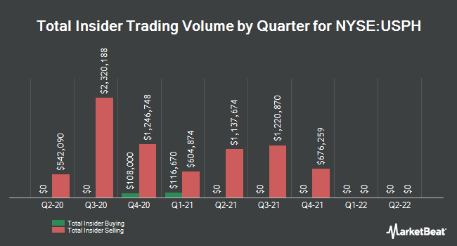 Insider Buying and Selling by Quarter for U.S. Physical Therapy (NYSE:USPH)