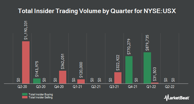 Insider Buying and Selling by Quarter for US Xpress Enterprises (NYSE:USX)