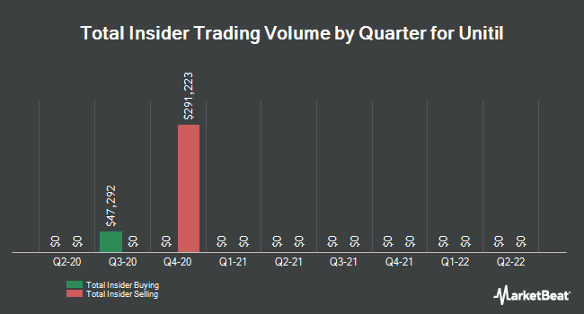 Insider Trades by Quarter for UNITIL (NYSE:UTL)