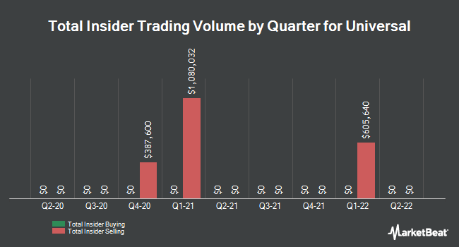 Insider Trades by Quarter for Universal (NYSE:UVV)