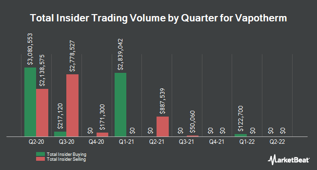 Insider Buying and Selling by Quarter for Vapotherm (NYSE:VAPO)