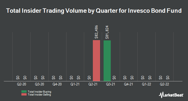 Insider Trades by Quarter for Invesco Bond Fund (NYSE:VBF)
