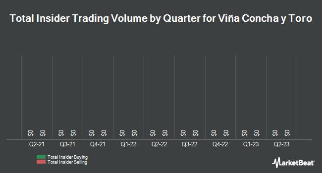 Insider Trading History for Vińa Concha y Toro (NYSE:VCO)