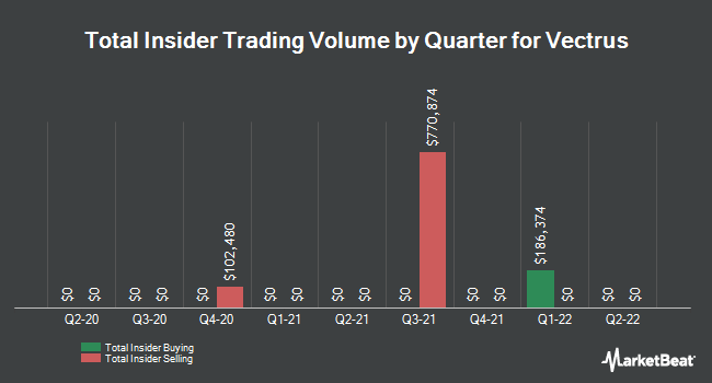 Insider Trades by Quarter for Vectrus (NYSE:VEC)
