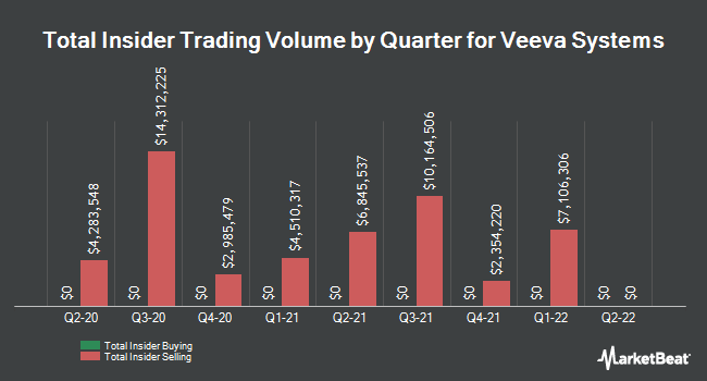Insider Trades by Quarter for Veeva Systems (NYSE:VEEV)