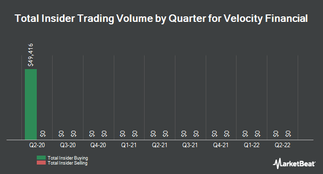 Insider Trades by Quarter for Velocity Financial (NYSE:VEL)