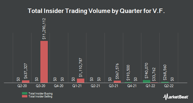 Insider Buying and Selling by Quarter for VF (NYSE:VFC)