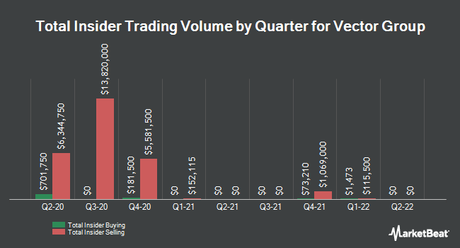 Insider Trades by Quarter for Vector Group (NYSE:VGR)