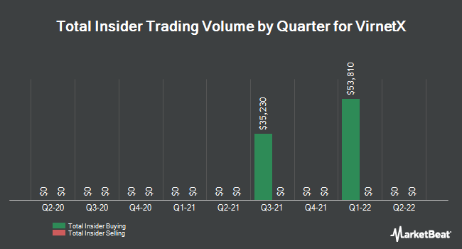 Insider Trades by Quarter for VirnetX Holding (NYSE:VHC)