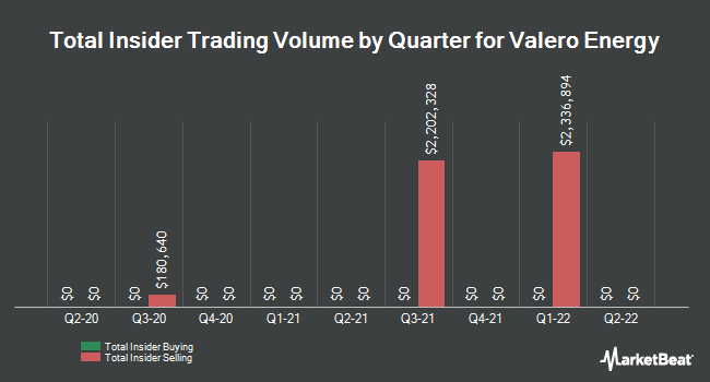 Insider Trades by Quarter for Valero Energy (NYSE:VLO)