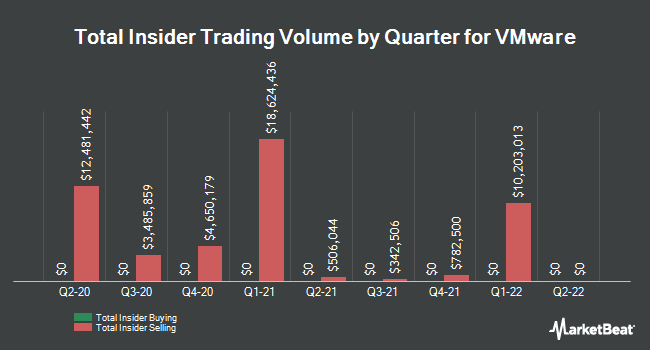 Insider Trades by Quarter for VMware (NYSE:VMW)