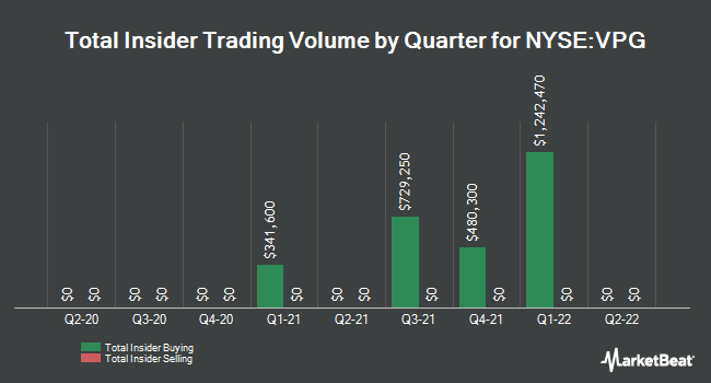Insider Trades by Quarter for Vishay Precision Group (NYSE:VPG)