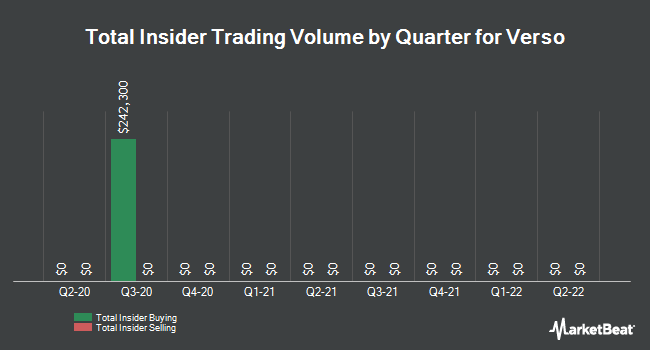 Insider Trading History for Verso (NYSE:VRS)