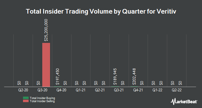 Insider Trades by Quarter for Veritiv (NYSE:VRTV)
