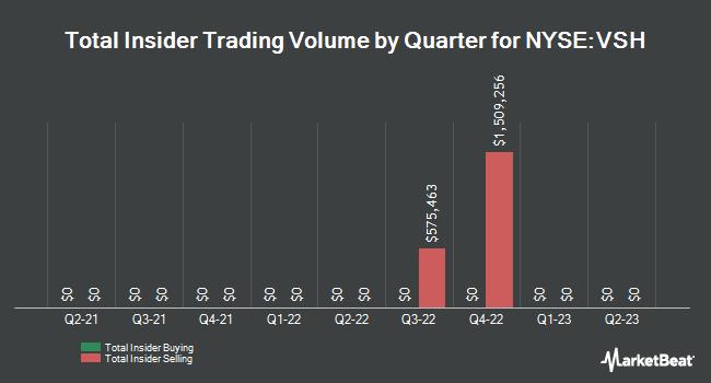 Insider Trades by Quarter for Vishay Intertechnology (NYSE:VSH)