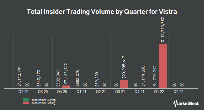 Insider Buying and Selling by Quarter for Vistra Energy (NYSE:VST)