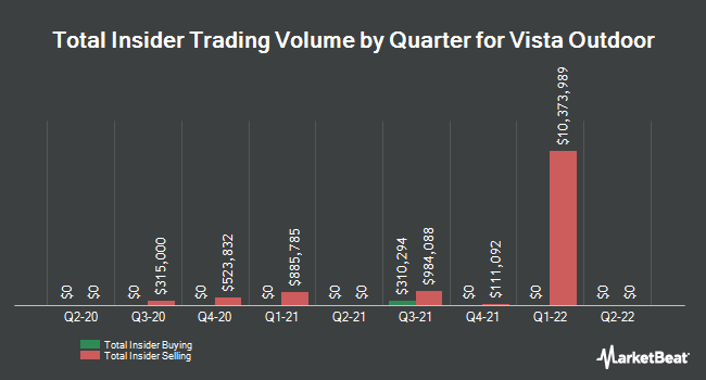 Insider Trades by Quarter for Vista Outdoor (NYSE:VSTO)