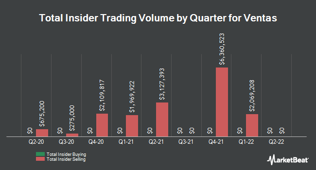 Insider Trades by Quarter for Ventas (NYSE:VTR)