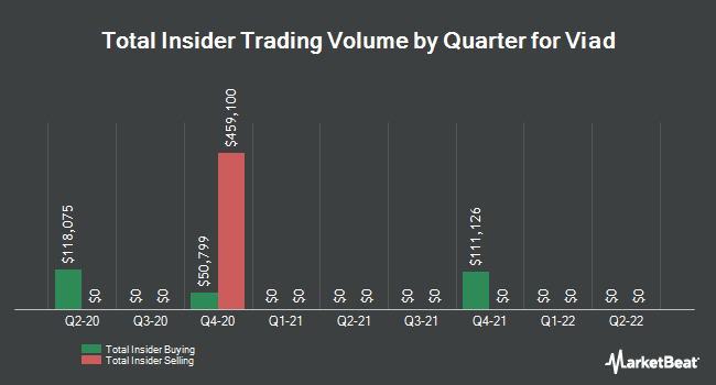 Insider Trades by Quarter for Viad (NYSE:VVI)