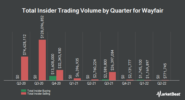 Insider Trades by Quarter for Wayfair (NYSE:W)
