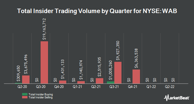 Insider Buying and Selling by Quarter for Westinghouse Air Brake Technologies (NYSE:WAB)