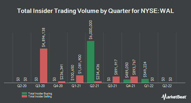 Insider Buying and Selling by Quarter for Western Alliance Bancorporation (NYSE:WAL)