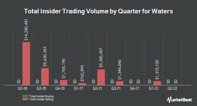 Insider Buying and Selling by Quarter for Waters (NYSE:WAT)