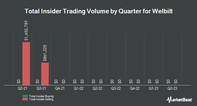 Insider Trading History for Welbilt (NYSE:WBT)