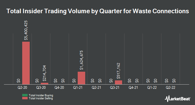 Insider Trades by Quarter for Waste Connections (NYSE:WCN)