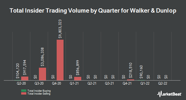 Insider Buying and Selling by Quarter for Walker & Dunlop (NYSE:WD)