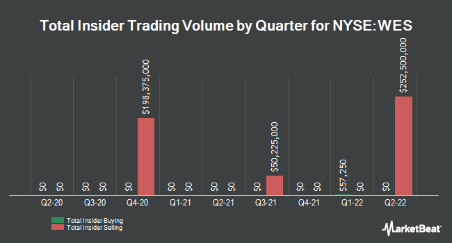 Insider Trades by Quarter for Western Gas Partners, LP (NYSE:WES)