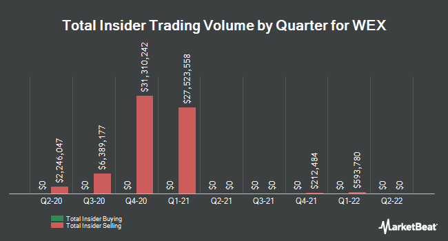 Insider Buying and Selling by Quarter for WEX (NYSE:WEX)