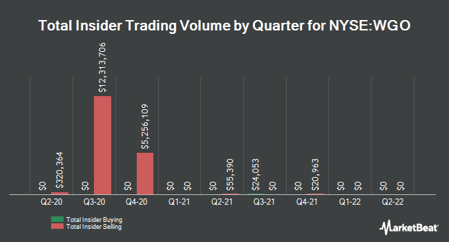 Insider Trades by Quarter for Winnebago Industries (NYSE:WGO)