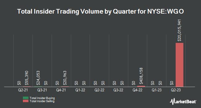 Insider Trading History for Winnebago Industries (NYSE:WGO)