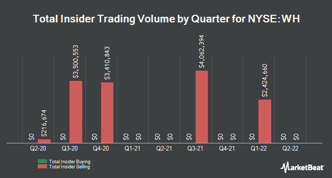 Insider Buying and Selling by Quarter for Wyndham Hotels & Resorts (NYSE:WH)