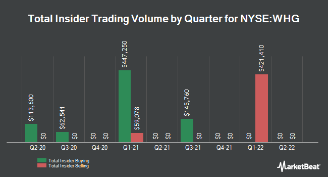 Insider Trades by Quarter for Westwood Holdings Group (NYSE:WHG)