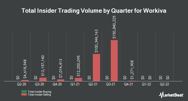 Insider Trades by Quarter for Workiva (NYSE:WK)