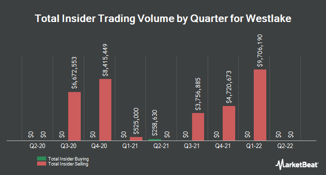 Insider Trades by Quarter for Westlake Chemical Corporation (NYSE:WLK)