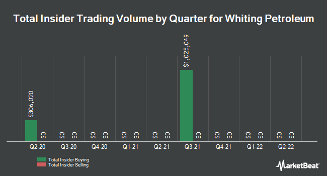 Insider Trades by Quarter for Whiting Petroleum Corporation (NYSE:WLL)