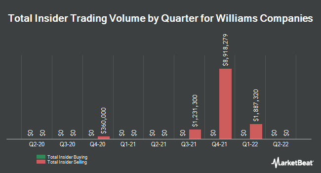 Insider Trades by Quarter for Williams Companies, Inc. (The) (NYSE:WMB)