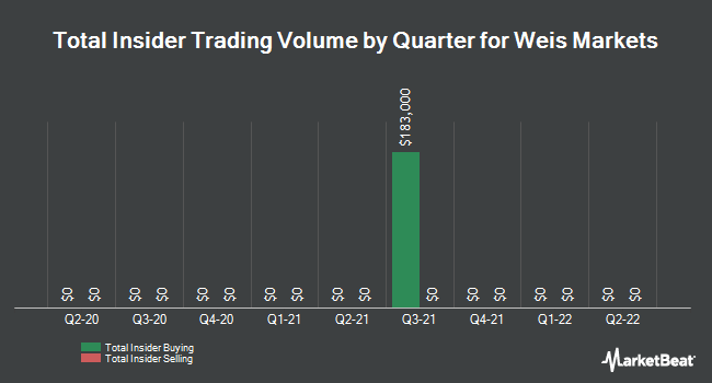 Insider Trades by Quarter for Weis Markets (NYSE:WMK)
