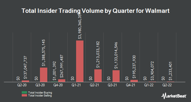 Insider Buying and Selling by Quarter for Walmart (NYSE:WMT)