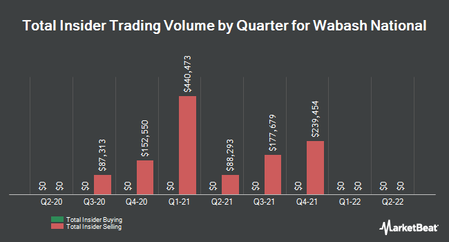 Insider Trades by Quarter for Wabash National Corporation (NYSE:WNC)