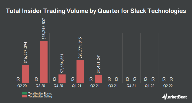 Insider Buying and Selling by Quarter for Slack Technologies (NYSE:WORK)