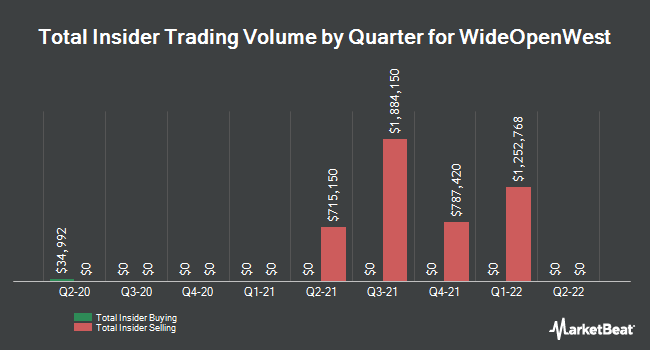 Insider Buying and Selling by Quarter for WideOpenWest (NYSE:WOW)