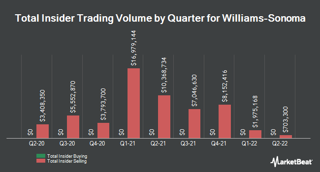 Insider Trades by Quarter for Williams-Sonoma (NYSE:WSM)