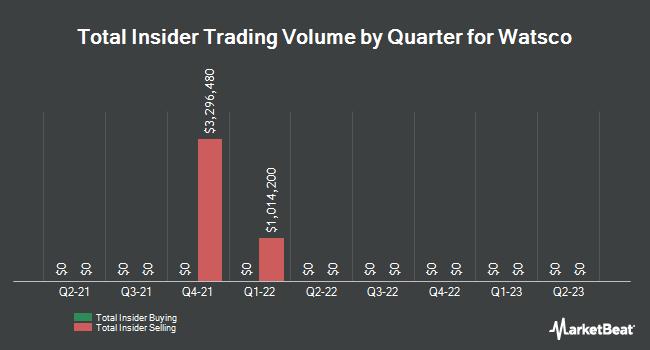 Insider Trading History for Watsco (NYSE:WSO)