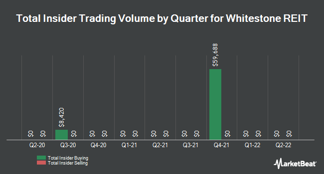 Insider Trades by Quarter for Whitestone REIT (NYSE:WSR)