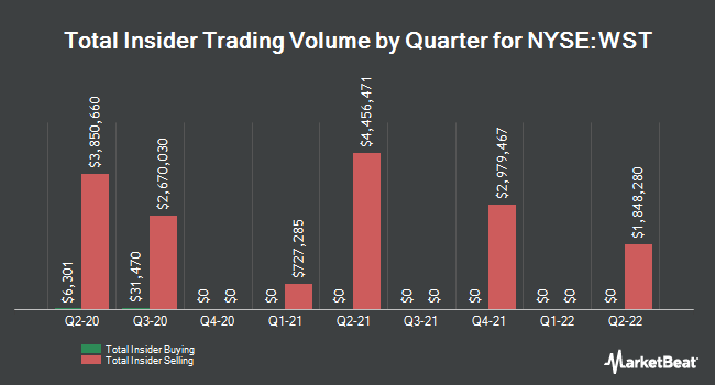 Insider Trades by Quarter for West Pharmaceutical Services (NYSE:WST)