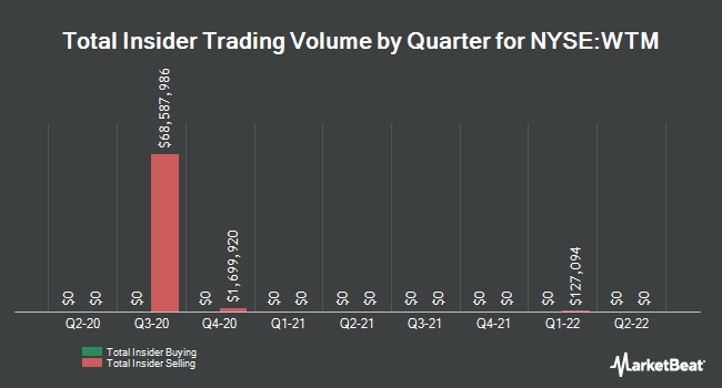 Insider Trades by Quarter for White Mountains Insurance Group (NYSE:WTM)